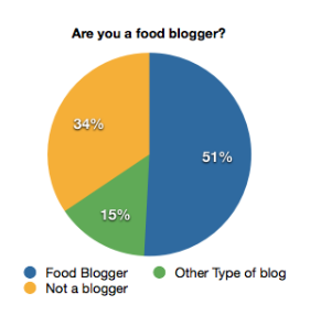 Pie chart, 51% are food bloggers, 34% not bloggers at all, 15% have a different type of blog